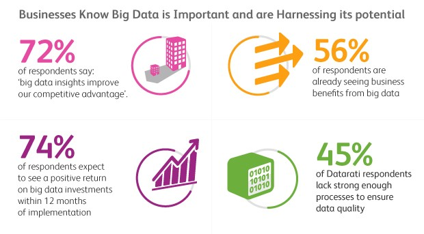 Big Data Report